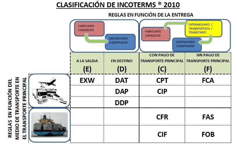 clasificacion incoterms