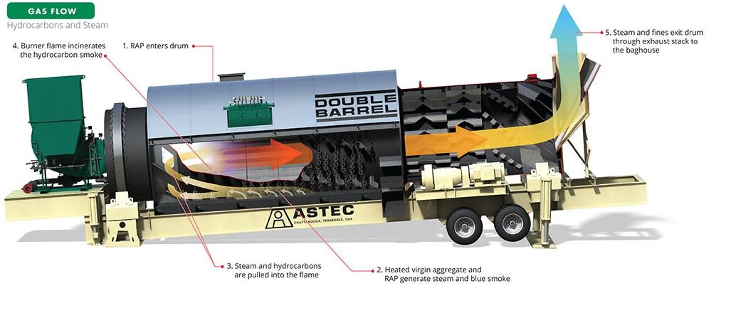 flujo gas astec