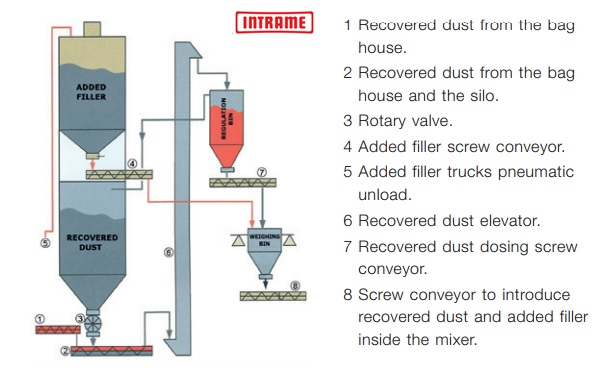 silo filler intrame